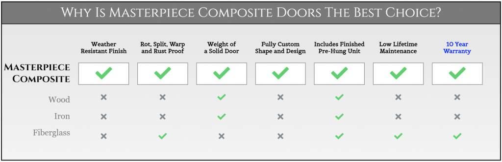 Masterpiece Doors Best Choice